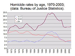 This is a chart showing trends in homicide rat...